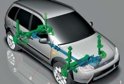 Hansı ötürücülü avtomobili seçək: ön, arxa və ya tam?